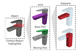 Motion Annotation Programs: A Scalable Approach to Annotating Kinematic Articulations in Large 3D Shape Collections